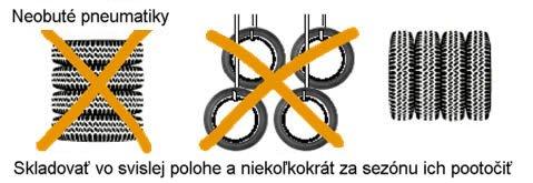 Anleitung - wie soll man Reifen verstauen