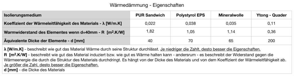 Die Tabelle der Wärmedämmung - Eigenschaften