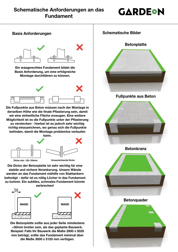 Anforderungen an das Fundament