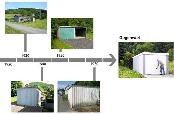 Entwicklung der Garagen